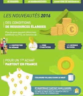 Crdit agricole loire haute loire campagne ptz 2016 for Droit au ptz
